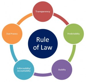 The Rule of Law and the Paradox of the AIM Transaction 6