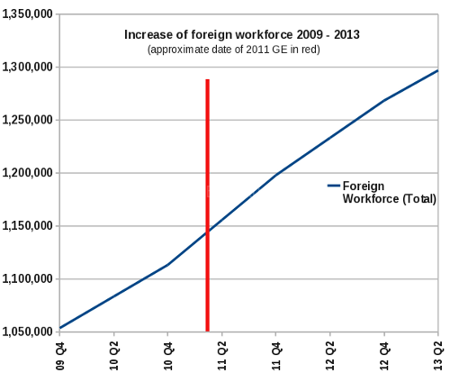 'Tightening of foreign labour' a lie