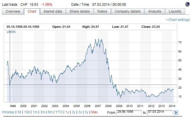 UBS-Chart-640x391.jpg