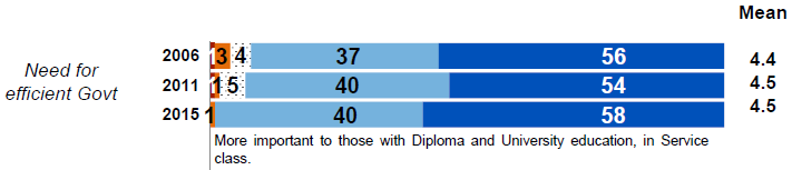 IPS post election survey 2015