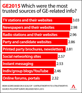 Mediacorp and Singapore Press Holdings most trustworthy...