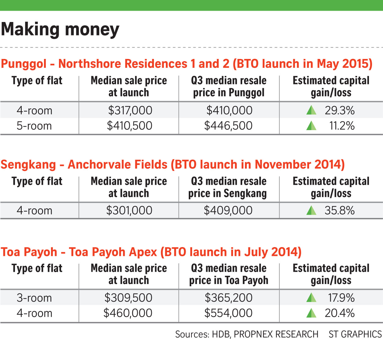 HDB BTO 9% more than resale price?