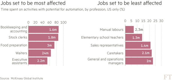 LKY was wrong on service jobs/ Lessons from the Foxes