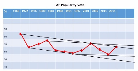 Technical Cycles & Fundamentals (on the PAP's electoral performance)