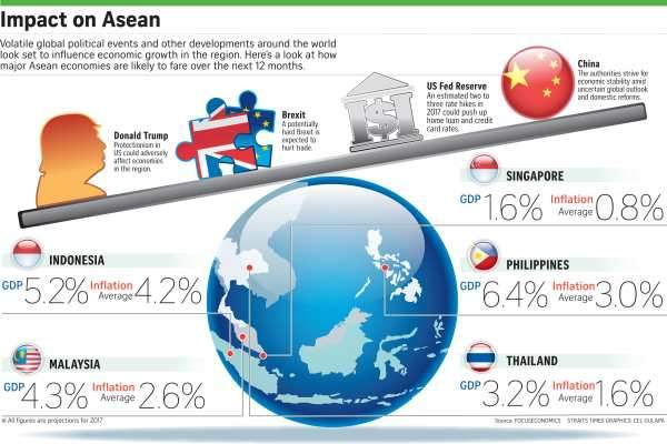 Five ministers produce the lowest growth in Asia
