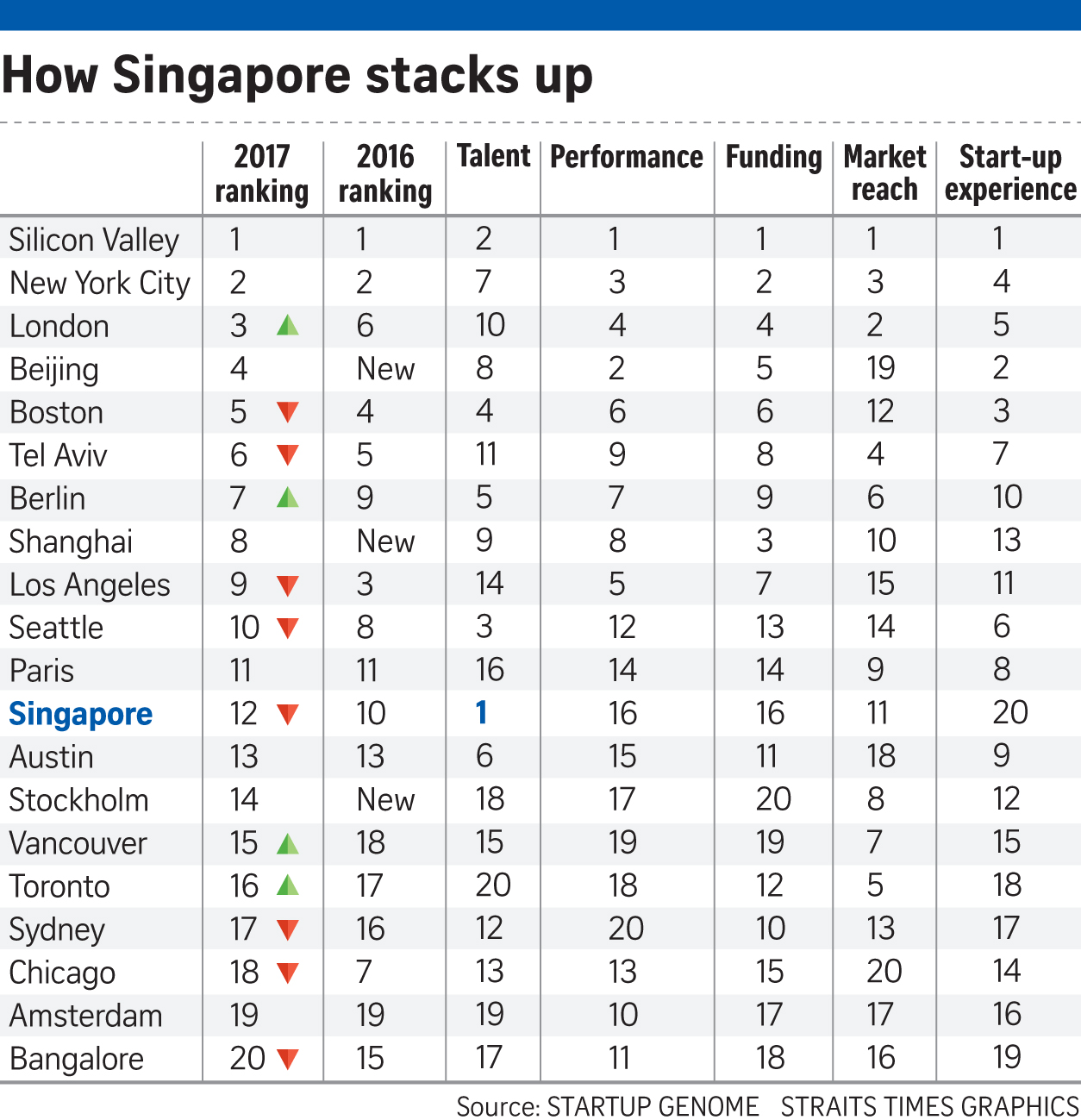 Singapore No.1 in 'talent', but last in 'start-up experience'?