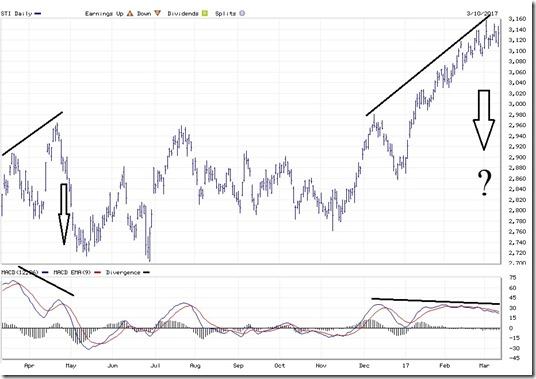 Stock market poised for sharp correction?