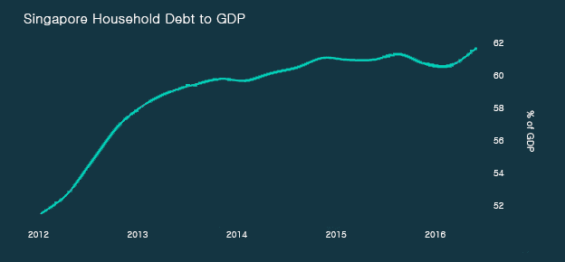 Singapore's debt to GDP: more than 240%?