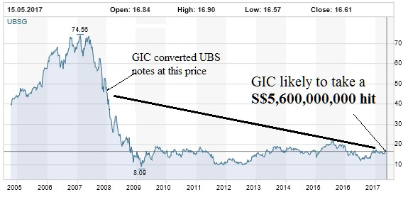 GIC still trying to save face after massive UBS loss,...