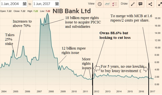 Temasek's unrealized $1/2 billion loss hidden in Pakistani bank merger?