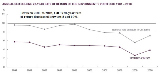 Are CPF members paid low returns due to massive GIC investment losses?