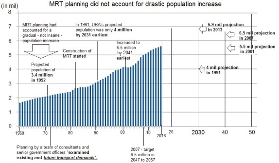 PAP's screwed up population 'planning' may lead...