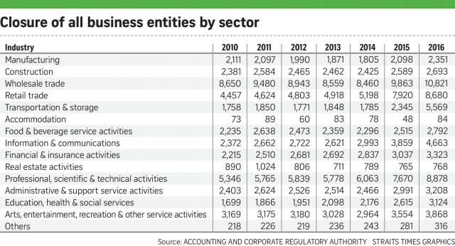 Business closure (61,138 in 2016) increased 53%?