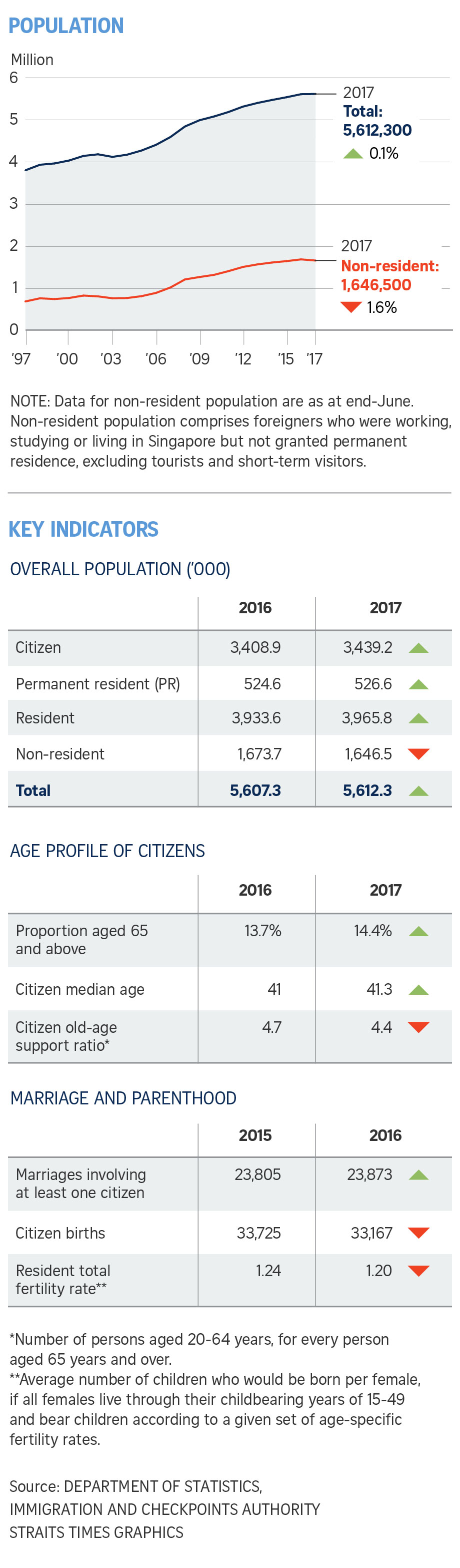 New citizens accounted for 69% of the citizens' growth...