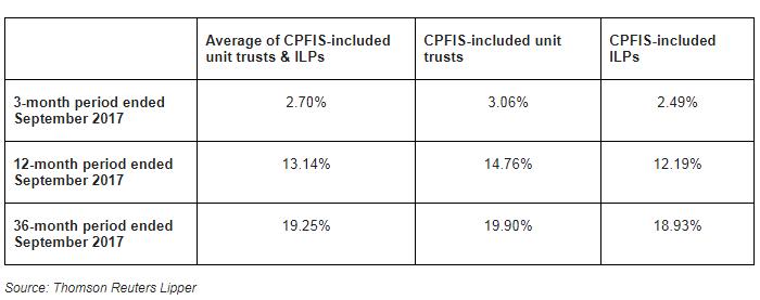Khazanah's returns: 9.3% p.a. – CPF?