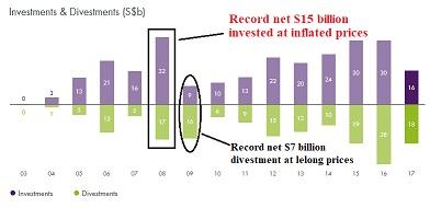 Which goondu still believe in Temasek's fake returns, keechiu
