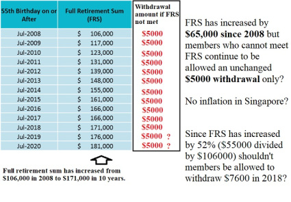 CPF Full Retirement Sum increased by 52% but $5000...