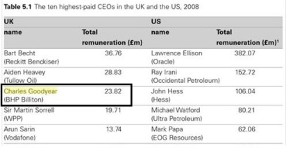 Temasek CEO's estimated remuneration at least $100 million?