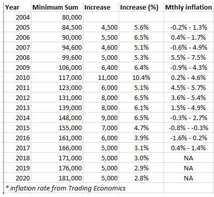 Did PAP lie about correlation between CPF Minimum Sum...