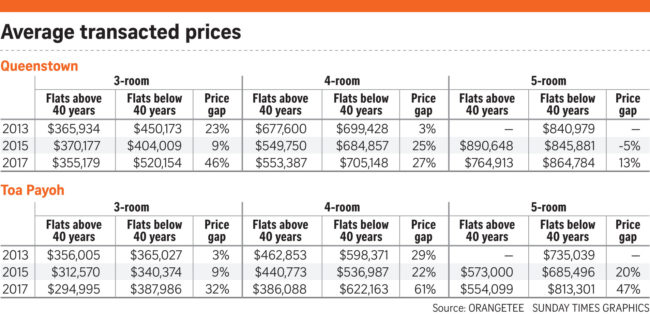 Wong says that older HDB flats still have value while...