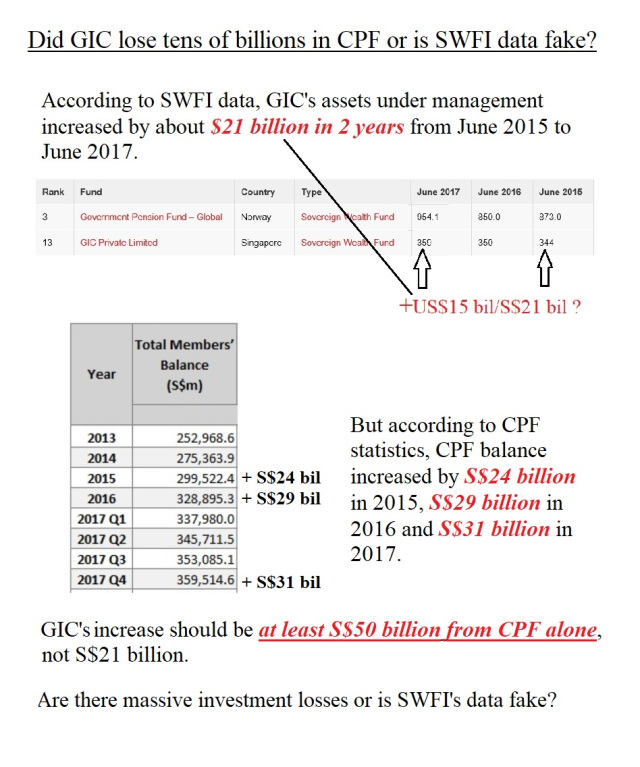Either GIC lost tens of billions in CPF or SWFI's data is fake?