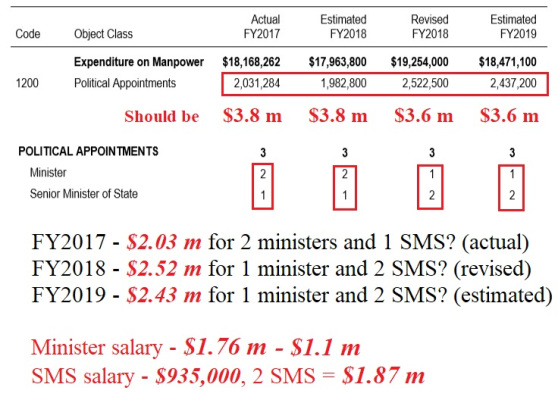 Is MINDEF's budget properly disclosed?
