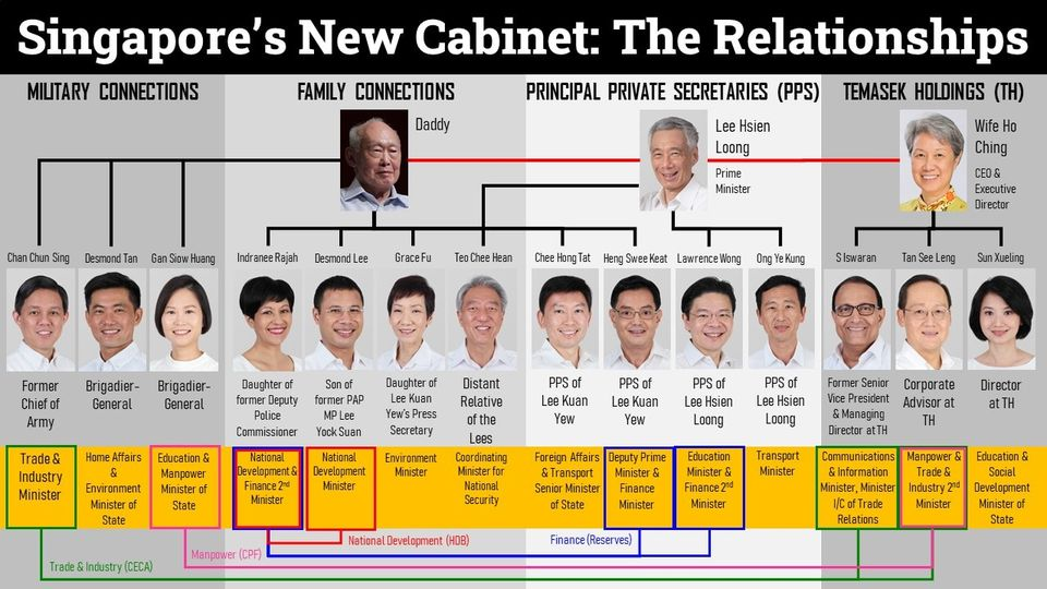 The close ties in Singapore's parliament
